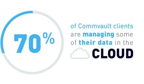 commvault-cloud