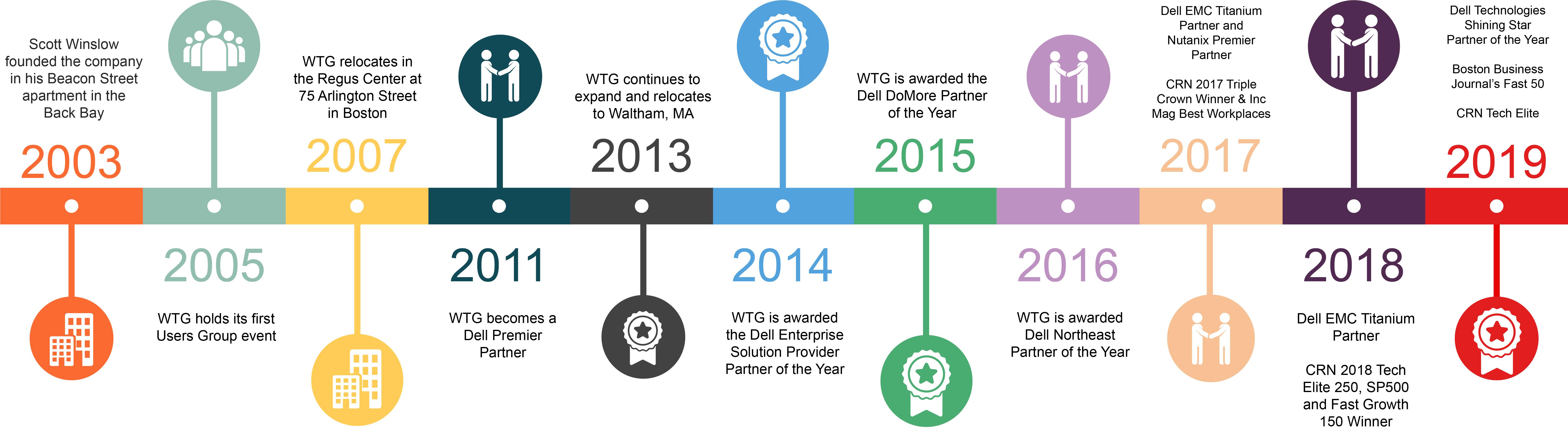 WTG History Timeline